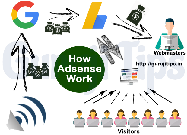 How Adsense Work