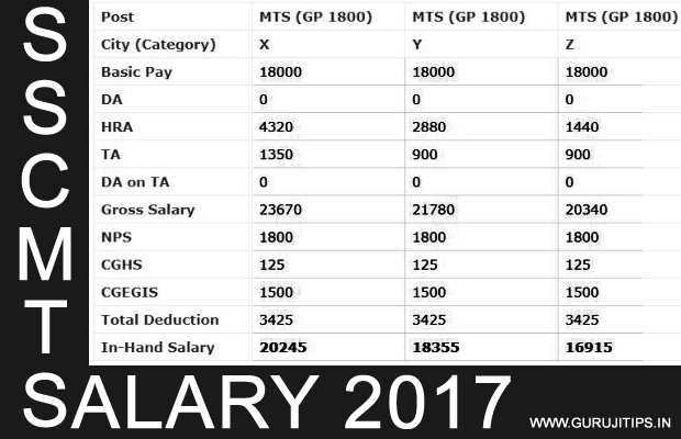 ssc mts salary 2017