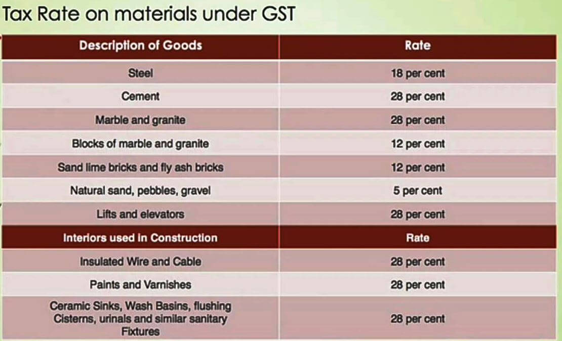 GST on Building Materials
